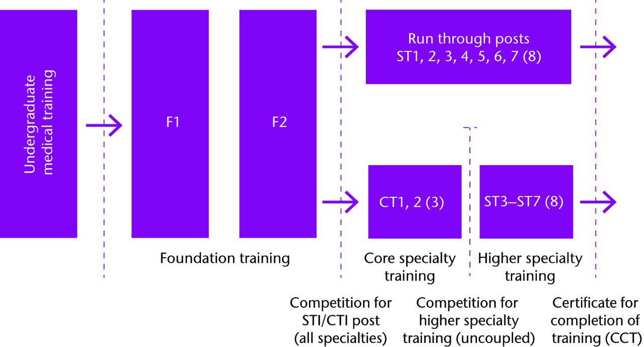 Training pathway